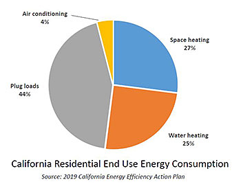 residential end-use chart