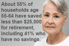 About 55% of households age 55-64 have saved less than $25,000 for retirement, including 41% who have no savings
