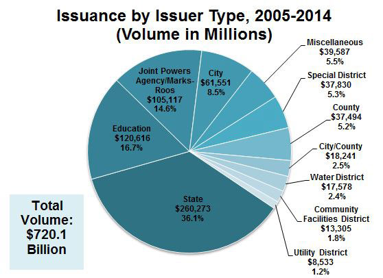 When it comes to debt issuance by type from 2005 to 2014, the State led the way with about $260.3 billion in issuances.  When considering all categories, a total of $720.1 billion in debt was issued by State and local entities.