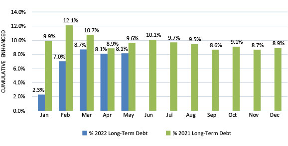 Column Graph of Credit Enhancement of Long-Term Debt