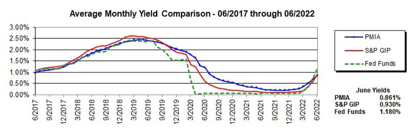 Line chart showing average monthly yield comparison