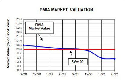 Line chart comparing market value of PMIA funds with BV