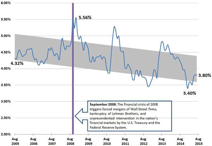 Bond Buyer Indexes