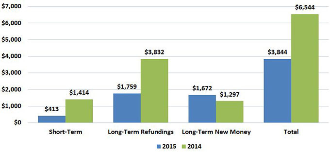 Column chart comparing short-term debt, long-term refundings, long-term new money, and total debt for 2014 and 2015.