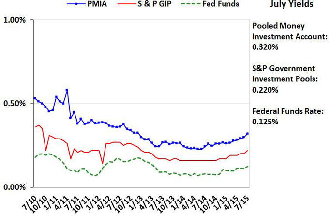 Line chart comparing average monthly yields for PMIA, S&P GIP, and Fed Funds for June 2010 through June 2015