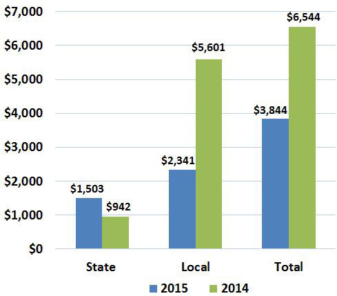 Column chart comparing state vs. local debt issuance for June 2015
