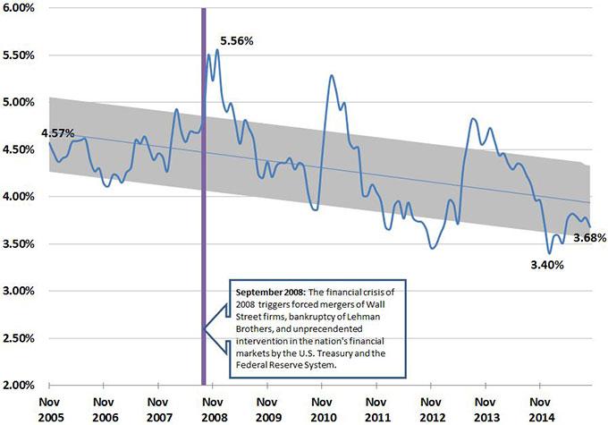 Bond Buyer Go 20-Bond Municipal Bond Index (DISCONTINUED) Historical Data